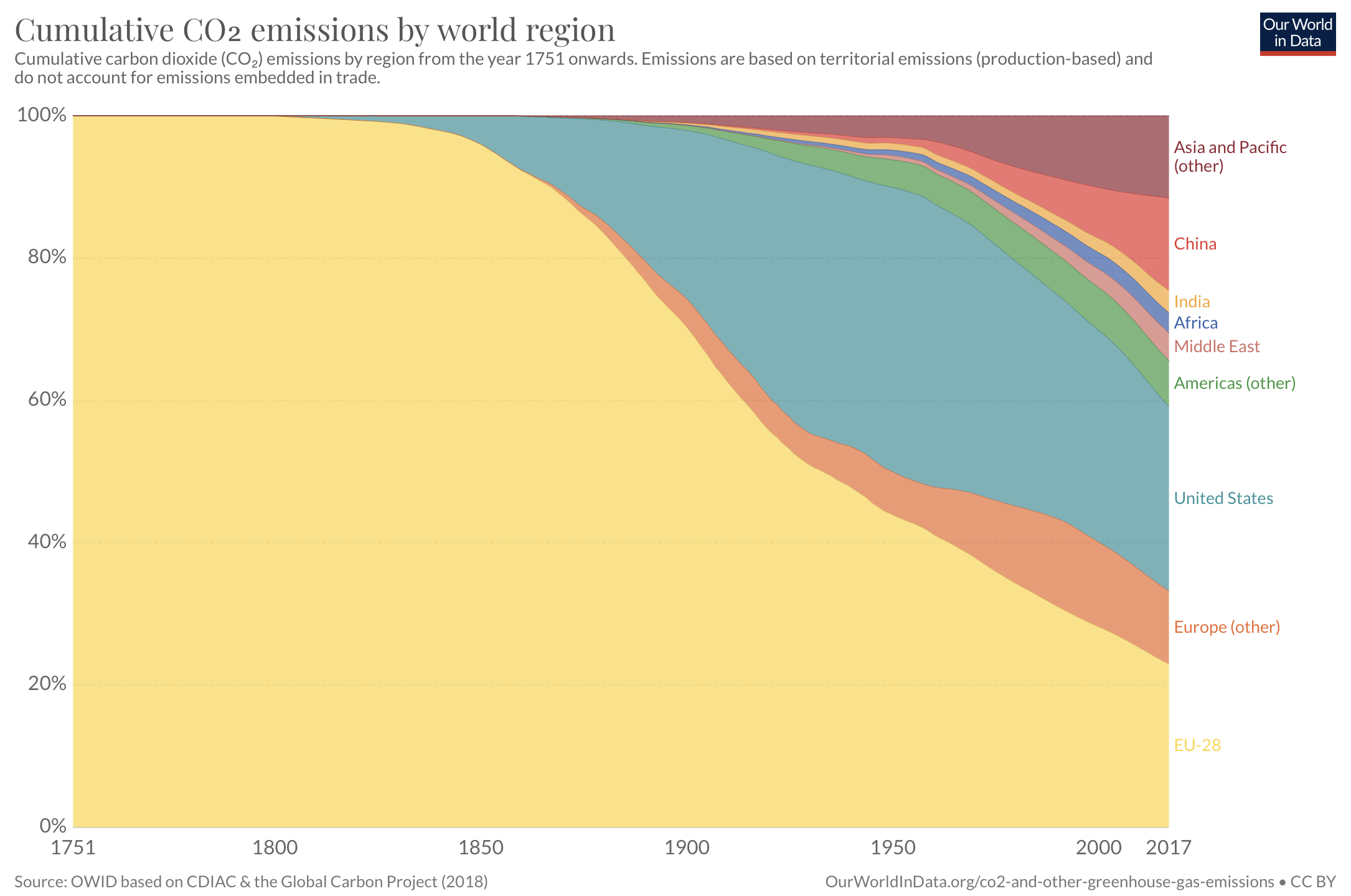 CO₂ emissions worldwide